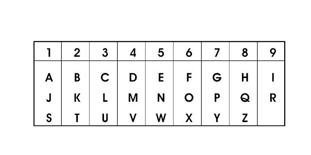 Correspondance lettres-nombres en numérologie